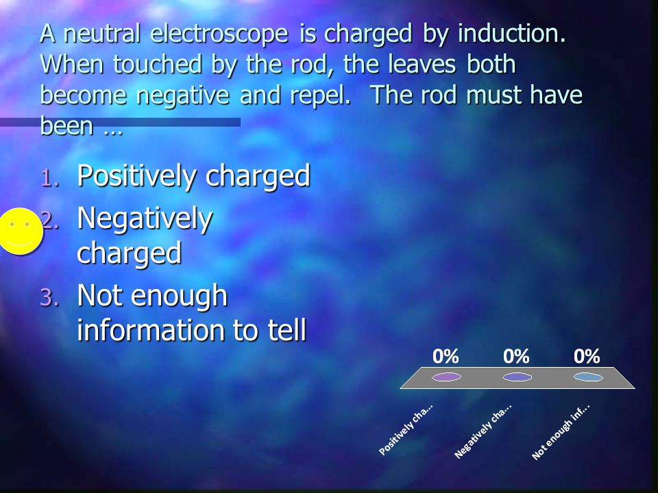 A neutral electroscope is charged by induction. When touched by the rod, the leaves both become negative and repel. The rod must have been … 1. Positi