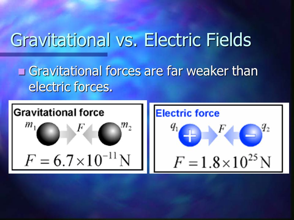 Gravitational vs. Electric Fields Gravitational forces are far weaker than electric forces. Gravitational forces are far weaker than electric forces.