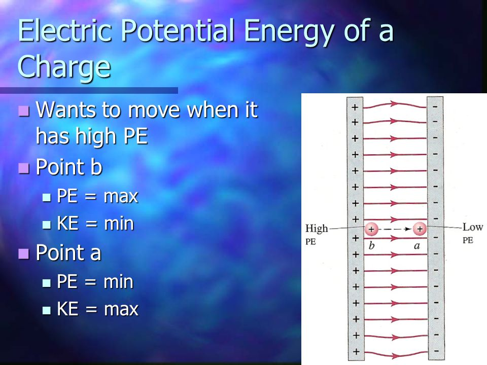 Electric Potential Energy of a Charge Wants to move when it has high PE Wants to move when it has high PE Point b Point b PE = max PE = max KE = min K