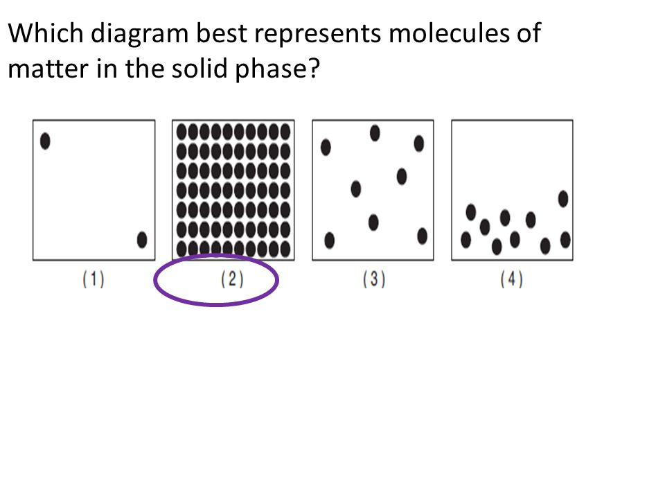 Which diagram best represents molecules of matter in the solid phase?