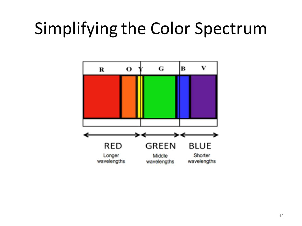 Simplifying the Color Spectrum 11