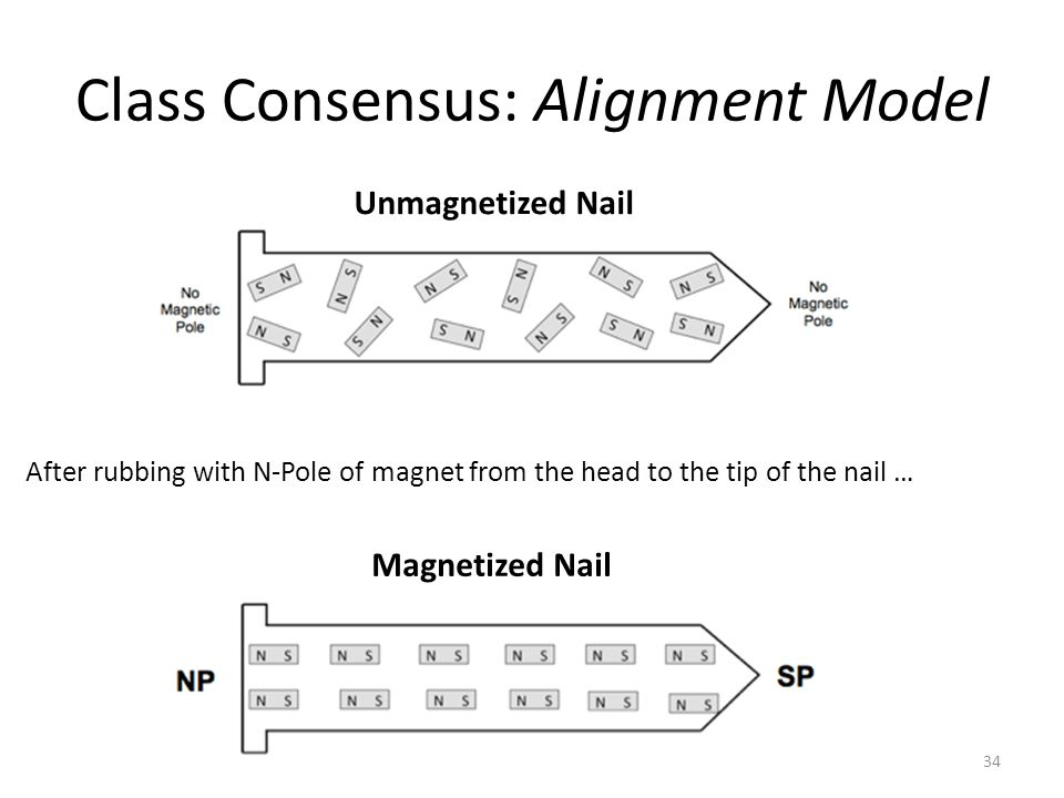 Class Consensus: Alignment Model 34 Unmagnetized Nail Magnetized Nail After rubbing with N-Pole of magnet from the head to the tip of the nail …