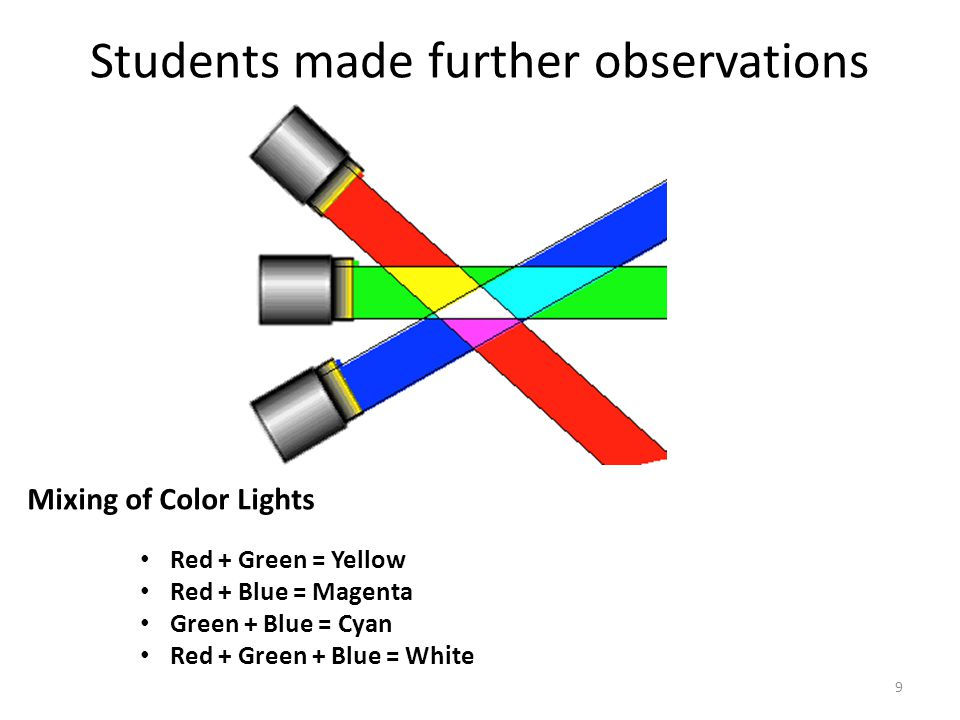 The Color Spectrum 10 Look through spectral glasses at light source