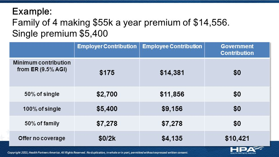 Example: Family of 4 making $55k a year premium of $14,556.