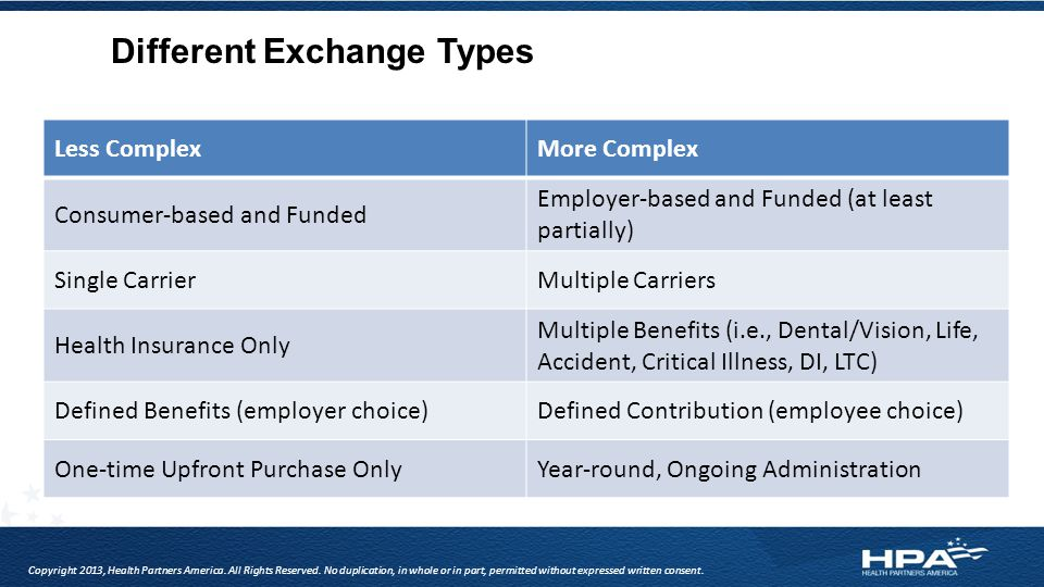 Different Exchange Types Less ComplexMore Complex Consumer-based and Funded Employer-based and Funded (at least partially) Single CarrierMultiple Carriers Health Insurance Only Multiple Benefits (i.e., Dental/Vision, Life, Accident, Critical Illness, DI, LTC) Defined Benefits (employer choice)Defined Contribution (employee choice) One-time Upfront Purchase OnlyYear-round, Ongoing Administration Copyright 2013, Health Partners America.