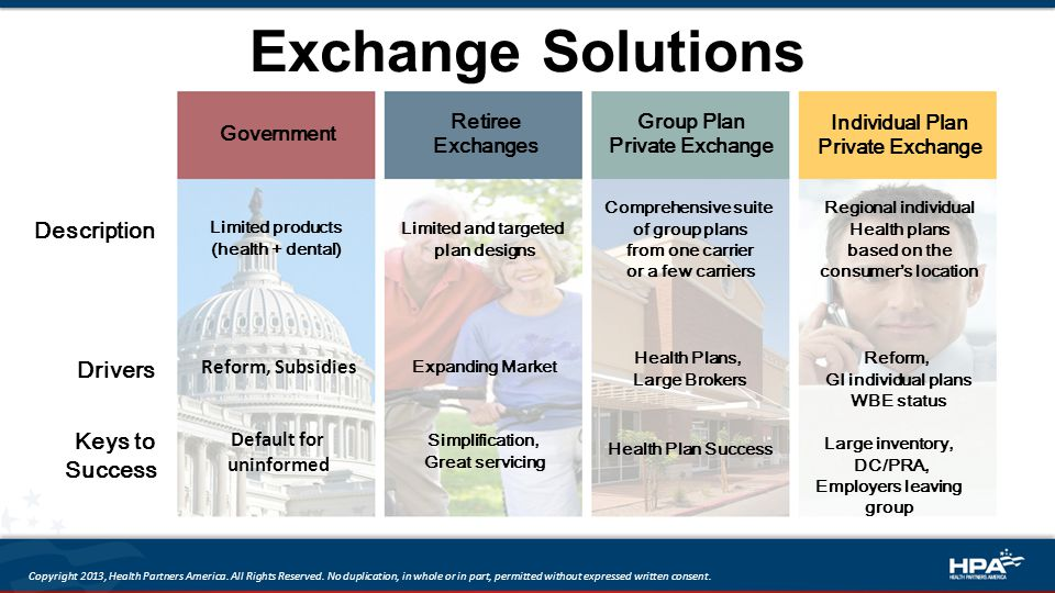 Exchange Solutions Description Drivers Keys to Success Limited and targeted plan designs Expanding Market Simplification, Great servicing Comprehensive suite of group plans from one carrier or a few carriers Health Plans, Large Brokers Health Plan Success Regional individual Health plans based on the consumer's location Reform, GI individual plans WBE status Large inventory, DC/PRA, Employers leaving group Limited products (health + dental) Reform, Subsidies Default for uninformed Government Retiree Exchanges Group Plan Private Exchange Individual Plan Private Exchange Copyright 2013, Health Partners America.