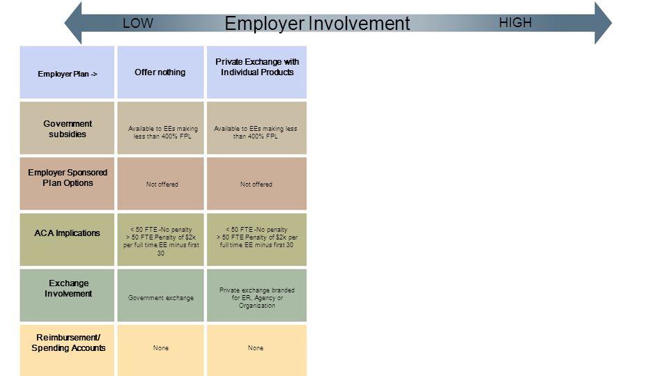 Employer Involvement LOW HIGH Employer Plan -> Government subsidies Exchange Involvement Reimbursement/ Spending Accounts Employer Sponsored Plan Opti