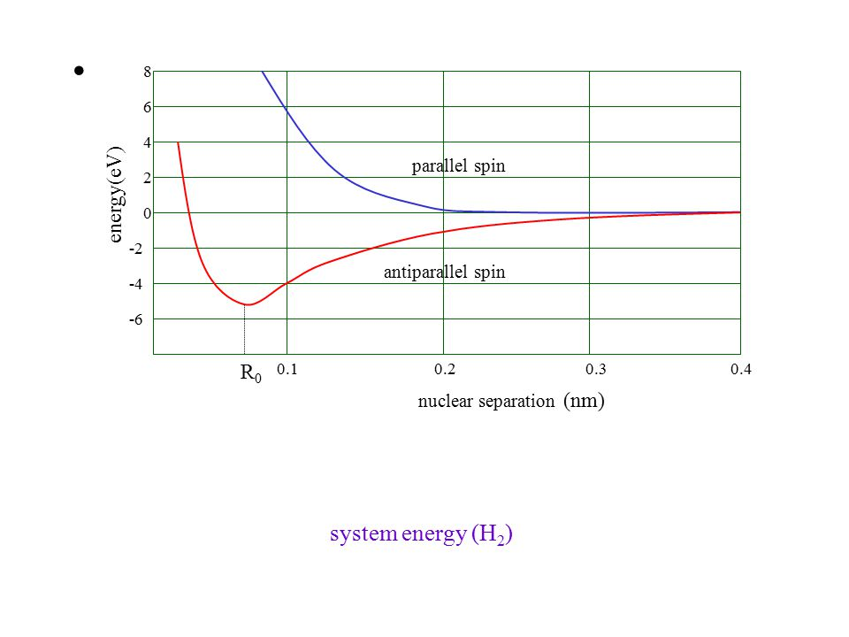 8 6 4 2 0 -2 -4 -6 R0R0 0.10.20.30.4 nuclear separation (nm) energy(eV) parallel spin antiparallel spin system energy (H 2 )