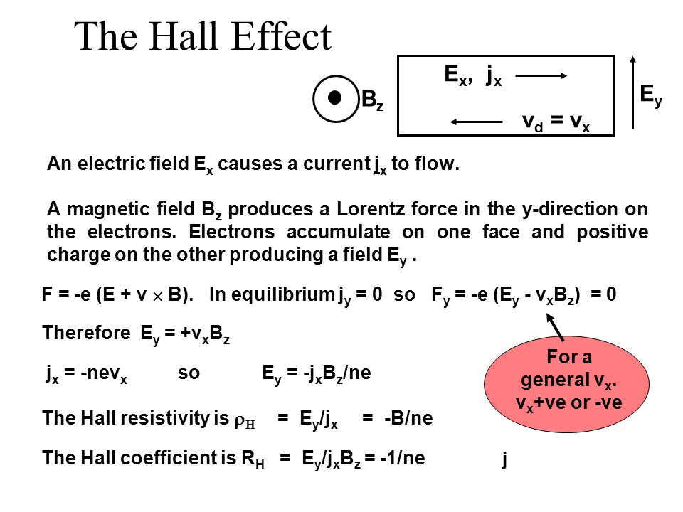 The Hall Effect An electric field E x causes a current j x to flow.
