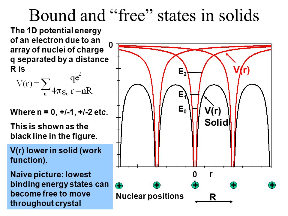 Bound and free states in solids V(r) E2E1E0E2E1E0 The 1D potential energy of an electron due to an array of nuclei of charge q separated by a distance R is Where n = 0, +/-1, +/-2 etc.