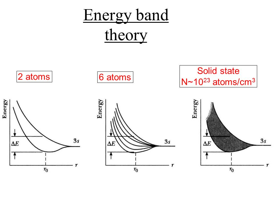 Solid state N~10 23 atoms/cm 3 2 atoms 6 atoms Energy band theory