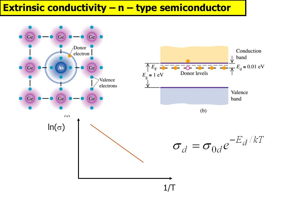 ln(  ) Extrinsic conductivity – n – type semiconductor