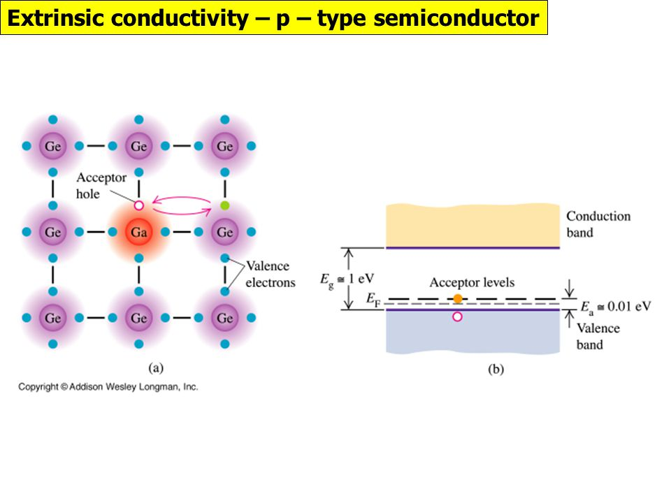 Extrinsic conductivity – p – type semiconductor