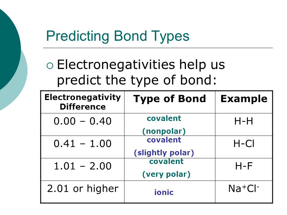 Predicting Bond Types  Electronegativities help us predict the type of bond: Electronegativity Difference Type of BondExample 0.00 – 0.40H-H 0.41 – 1