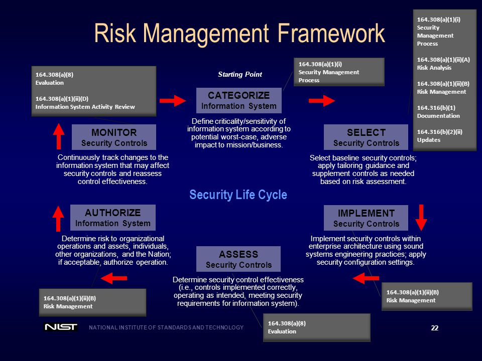 NATIONAL INSTITUTE OF STANDARDS AND TECHNOLOGY 22 Risk Management Framework Security Life Cycle Determine security control effectiveness (i.e., controls implemented correctly, operating as intended, meeting security requirements for information system).