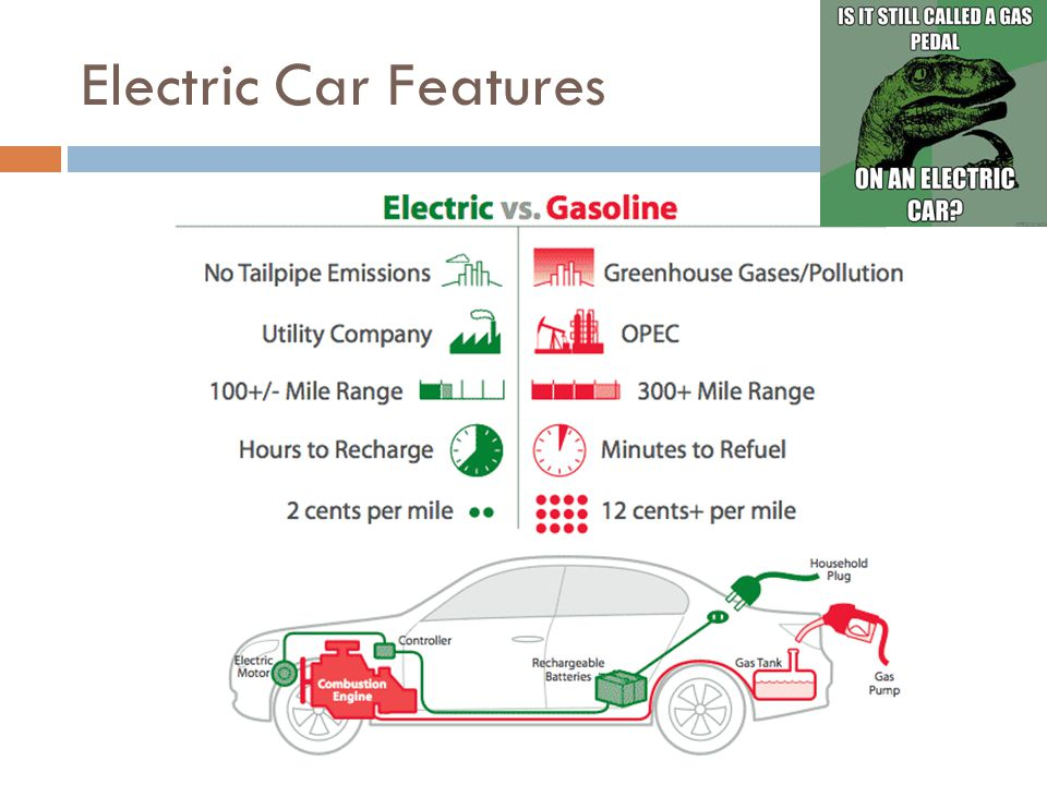 Electric Car Features