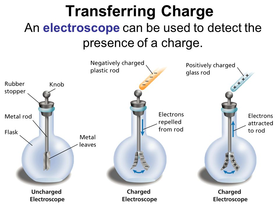 - Electric Charge and Static Electricity Transferring Charge An electroscope can be used to detect the presence of a charge.