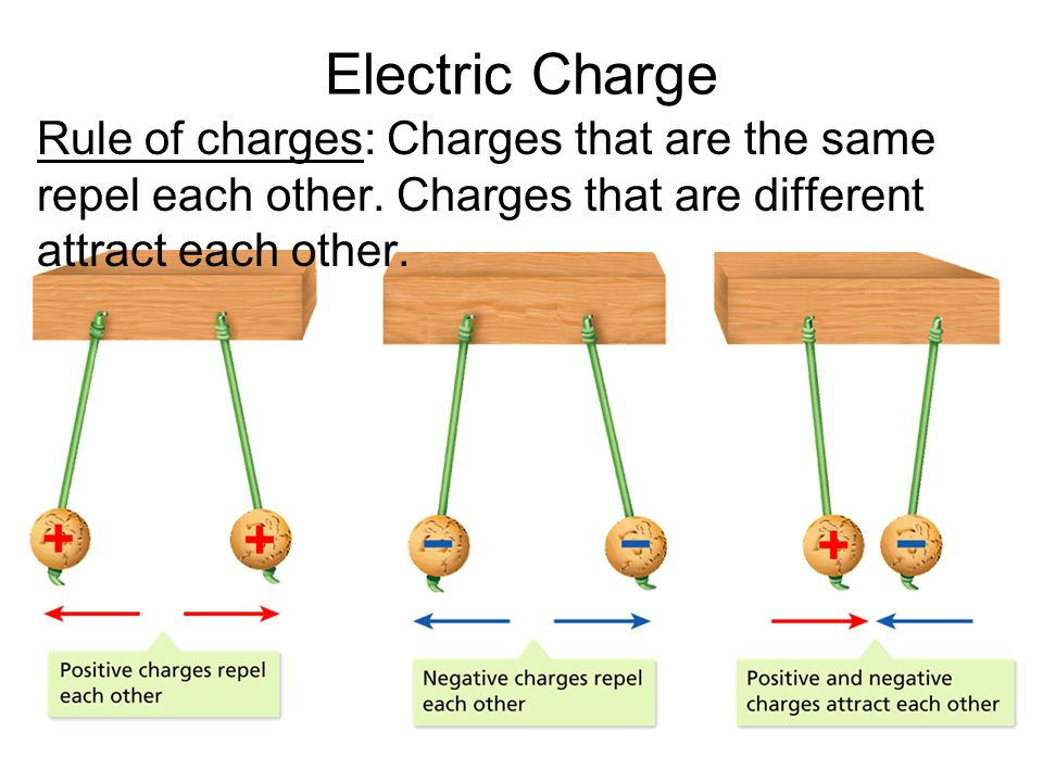 - Electric Charge and Static Electricity Electric Charge Rule of charges: Charges that are the same repel each other.