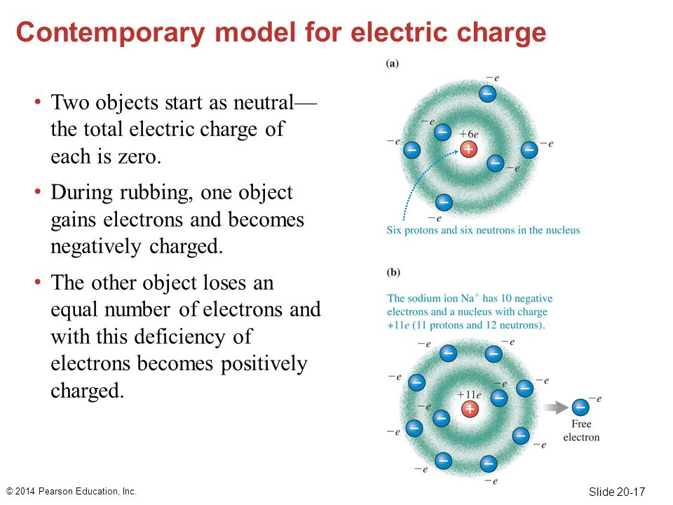 Slide 20-17 Contemporary model for electric charge Two objects start as neutral— the total electric charge of each is zero.