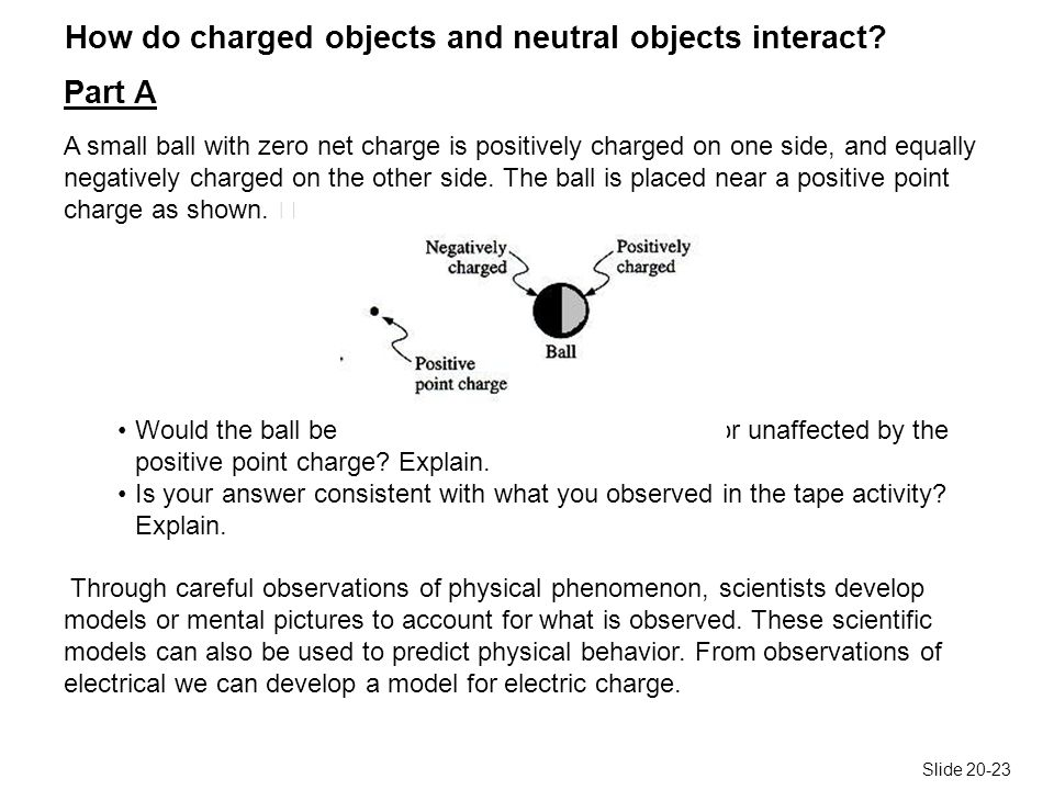 Slide 20-23 How do charged objects and neutral objects interact.