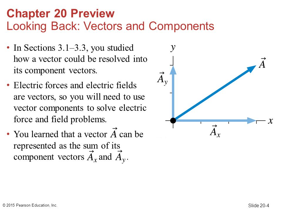 Slide 20-4 In Sections 3.1–3.3, you studied how a vector could be resolved into its component vectors.