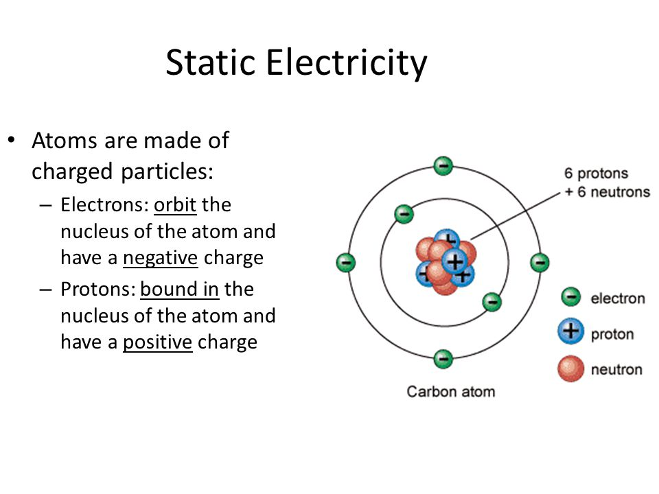 Static Electricity Atoms are made of charged particles: – Electrons: orbit the nucleus of the atom and have a negative charge – Protons: bound in the nucleus of the atom and have a positive charge