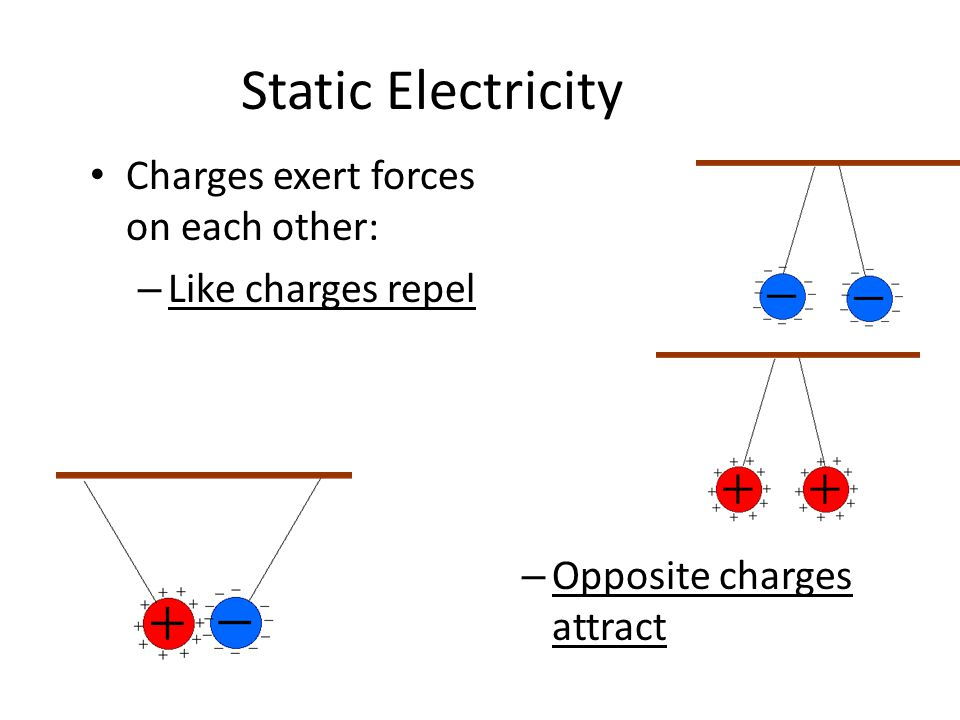 Static Electricity Charges exert forces on each other: – Like charges repel – Opposite charges attract