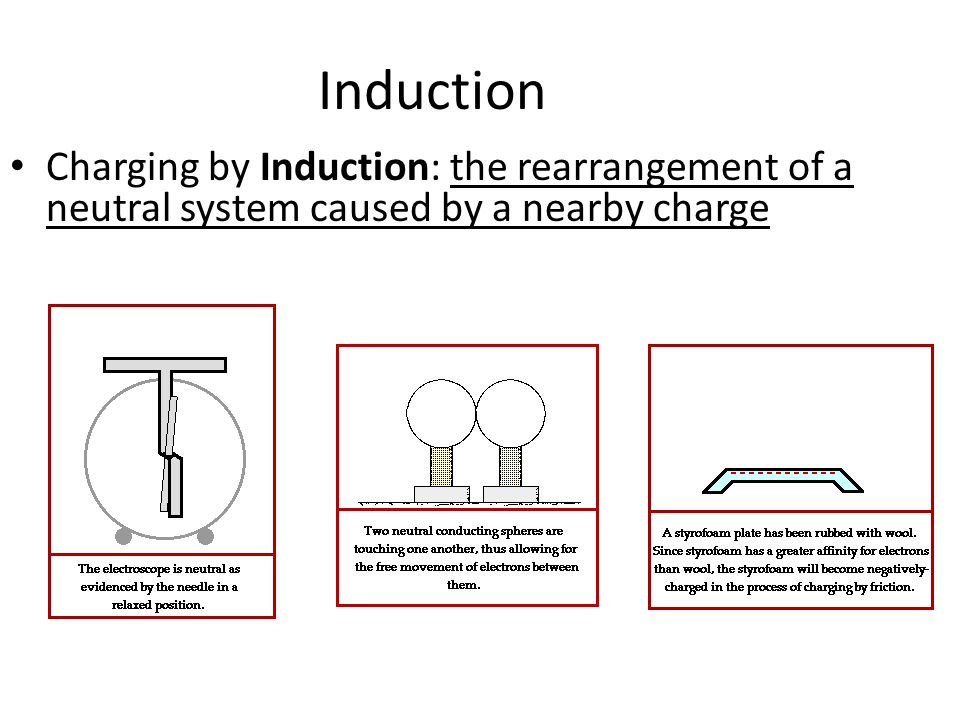 Induction Charging by Induction: the rearrangement of a neutral system caused by a nearby charge