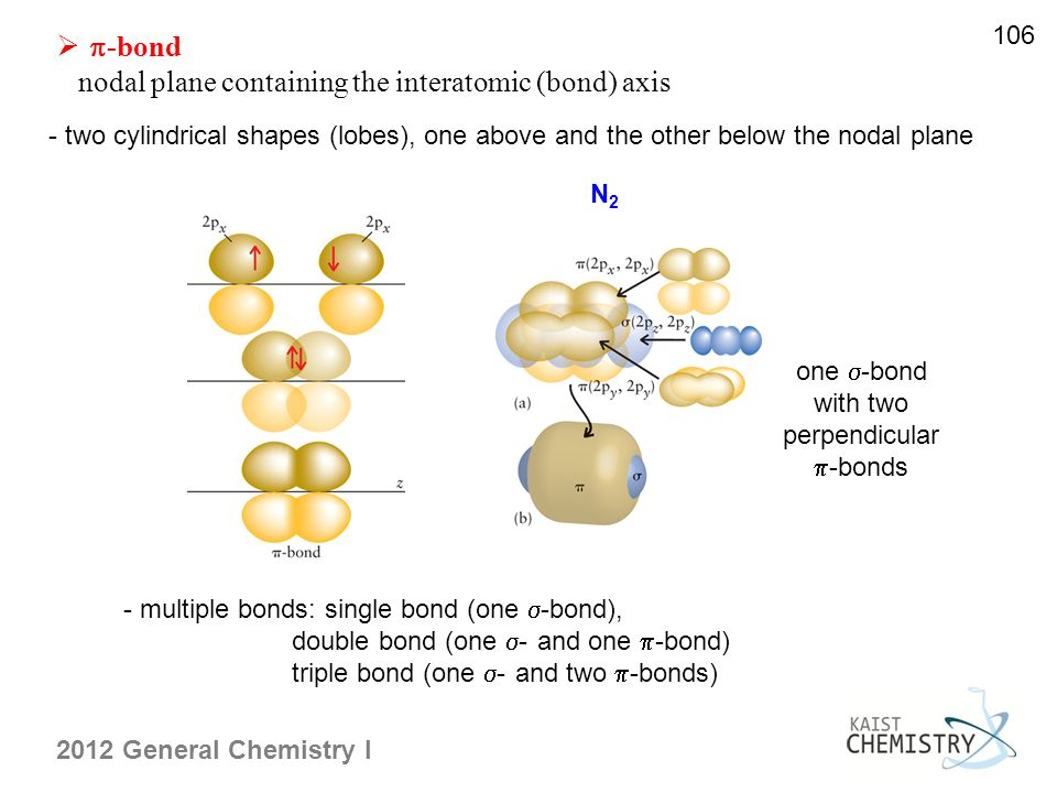 106   -bond nodal plane containing the interatomic (bond) axis - two cylindrical shapes (lobes), one above and the other below the nodal plane one  -bond with two perpendicular  -bonds N2N2 - multiple bonds: single bond (one  -bond), double bond (one  - and one  -bond) triple bond (one  - and two  -bonds)