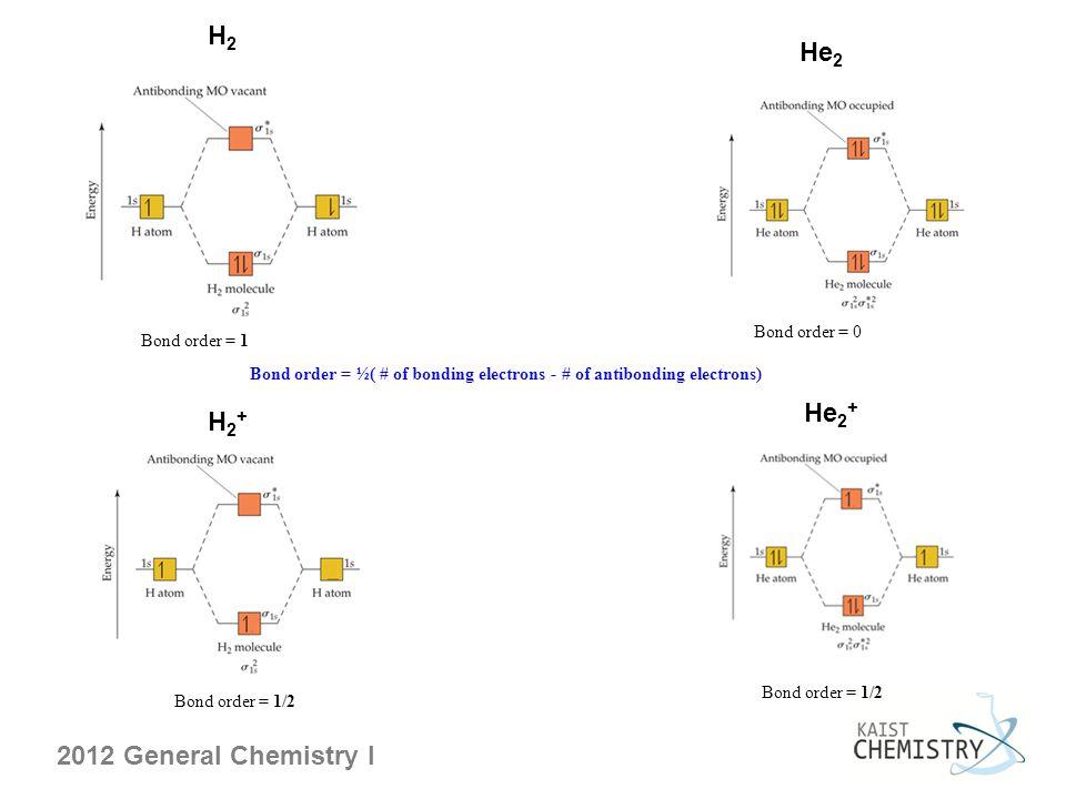 2012 General Chemistry I H2H2 He 2 Bond order = ½( # of bonding electrons - # of antibonding electrons) Bond order = 1 Bond order = 0 H2+H2+ He 2 + Bo