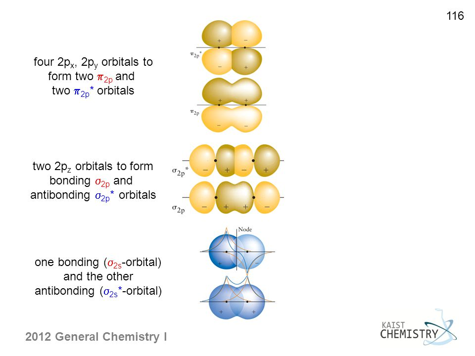 116 two 2p z orbitals to form bonding  2p and antibonding  2p * orbitals four 2p x, 2p y orbitals to form two  2p and two  2p * orbitals one bonding (  2s -orbital) and the other antibonding (  2s *-orbital)