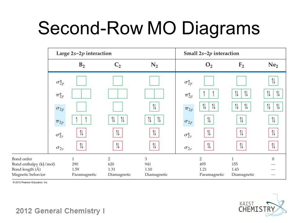 2012 General Chemistry I Second-Row MO Diagrams