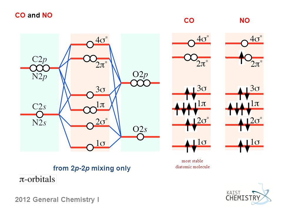 2012 General Chemistry I CO and NO from 2p-2p mixing only CONO most stable diatomic molecule