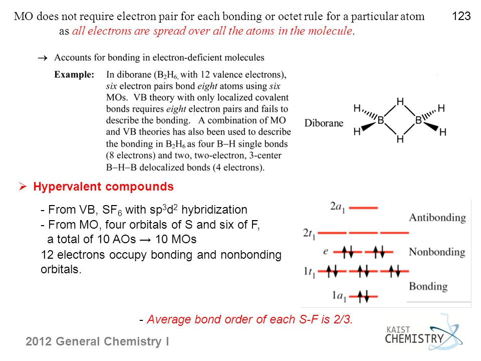 2012 General Chemistry I  Hypervalent compounds - From VB, SF 6 with sp 3 d 2 hybridization - From MO, four orbitals of S and six of F, a total of 10 AOs → 10 MOs 12 electrons occupy bonding and nonbonding orbitals.