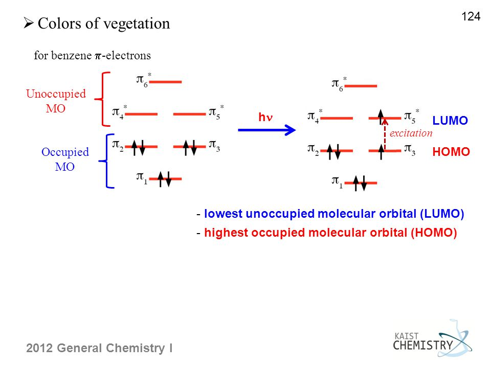 2012 General Chemistry I  Colors of vegetation - highest occupied molecular orbital (HOMO) 124 for benzene  -electrons Unoccupied MO Occupied MO h H