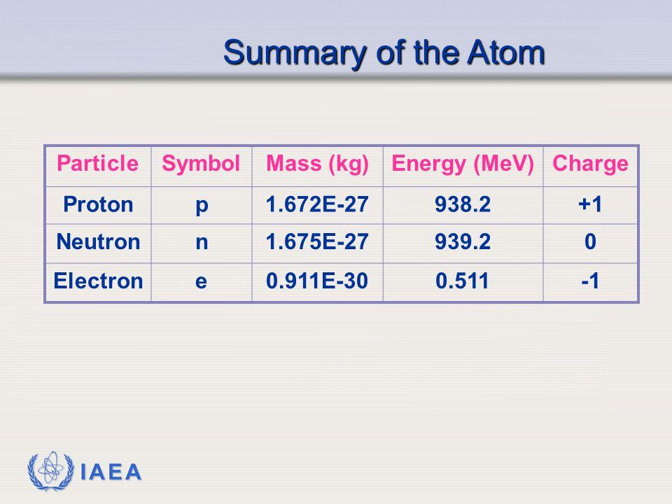 IAEA ParticleSymbolMass (kg)Energy (MeV)Charge Protonp1.672E-27938.2+1 Neutronn1.675E-27939.20 Electrone0.911E-300.511 Summary of the Atom