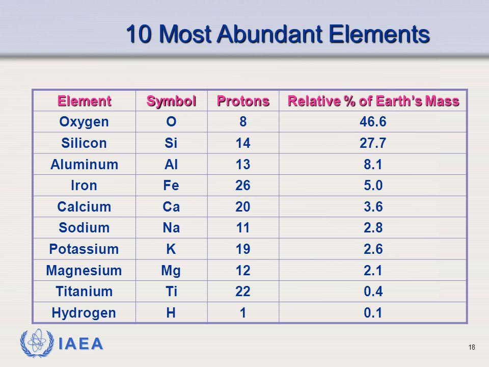 IAEA 10 Most Abundant Elements ElementSymbolProtons Relative % of Earth's Mass OxygenO846.6 SiliconSi1427.7 AluminumAl138.1 IronFe265.0 CalciumCa203.6