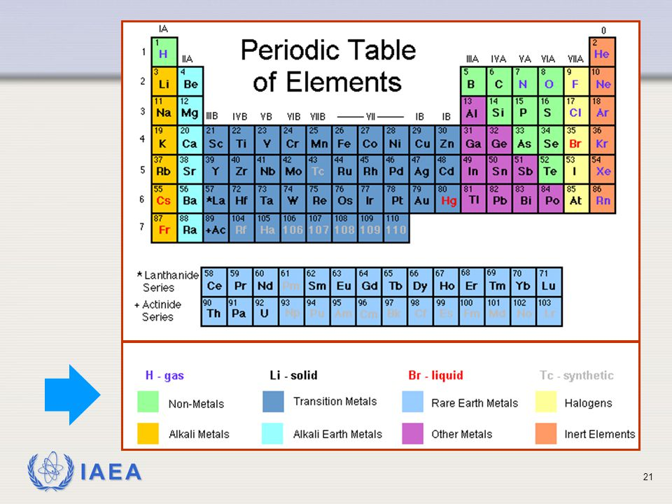 IAEA 21