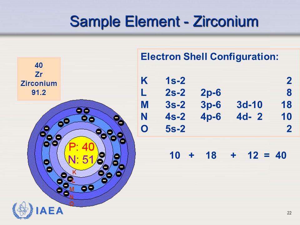 IAEA Sample Element - Zirconium 40 Zr Zirconium 91.2 Electron Shell Configuration: K1s-22 L2s-22p-68 M3s-23p-63d-1018 N4s-24p-64d- 210 O5s-22 10 + 18 + 12 = 40 K L M N O 22