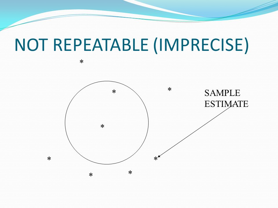 NOT REPEATABLE (IMPRECISE) * * * * * * * SAMPLE ESTIMATE *