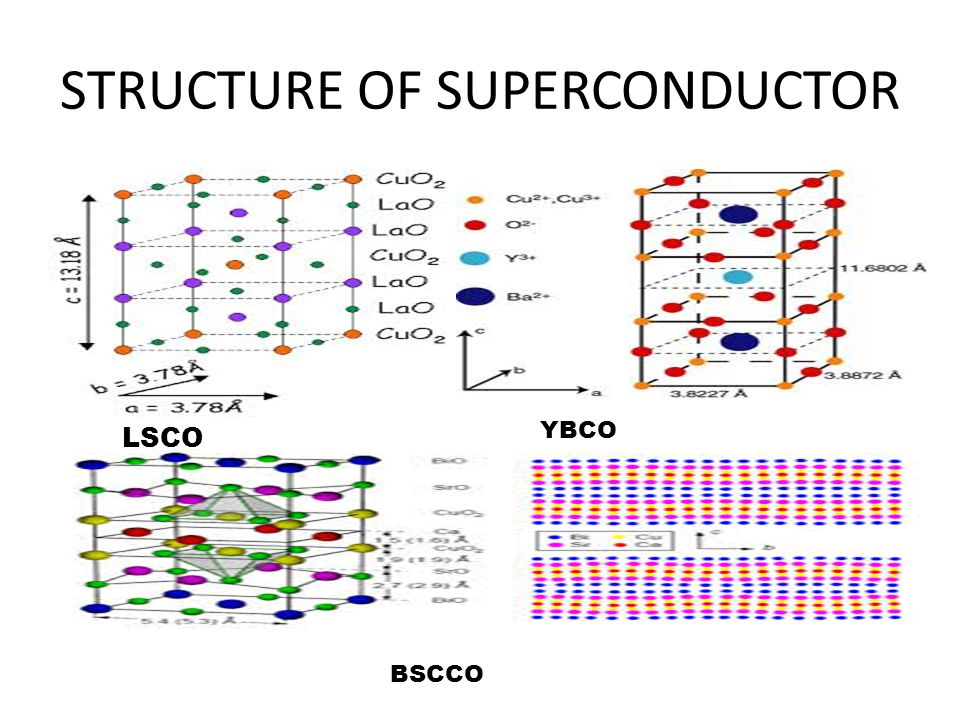 STRUCTURE OF SUPERCONDUCTOR LSCO YBCO BSCCO