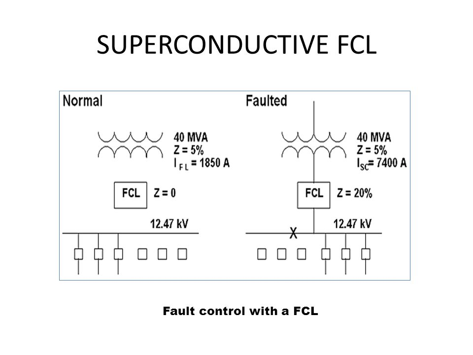 SUPERCONDUCTIVE FCL Fault control with a FCL