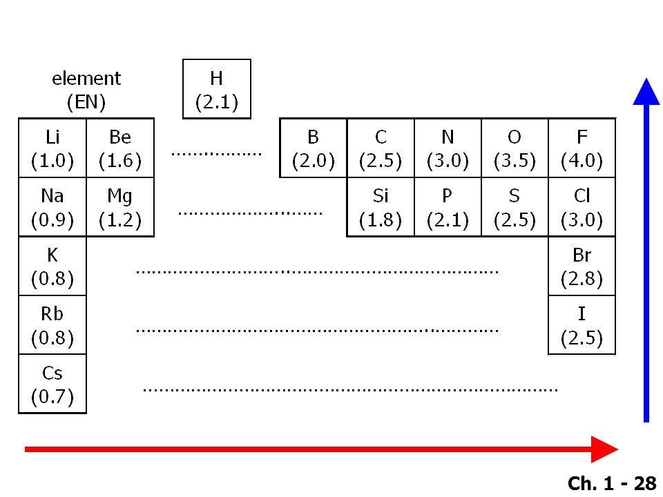 Ch. 1 - 28