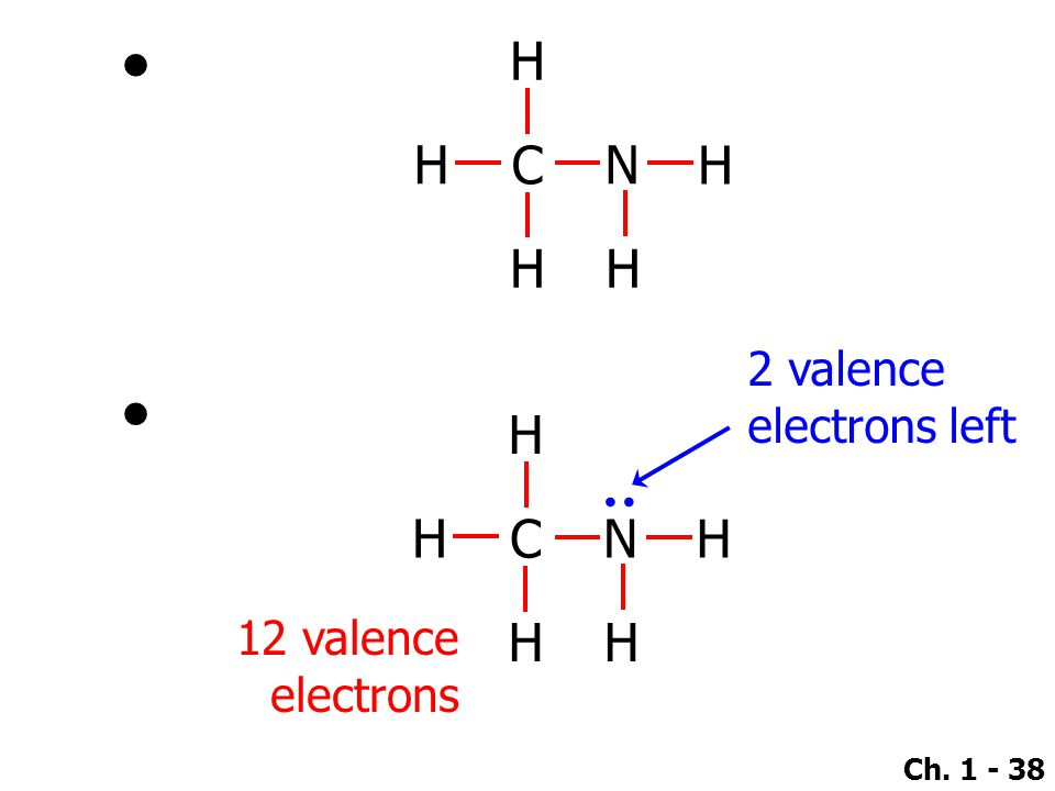 Ch. 1 - 38 ● 12 valence electrons 2 valence electrons left H C H H N H H H C H H N H H : ●