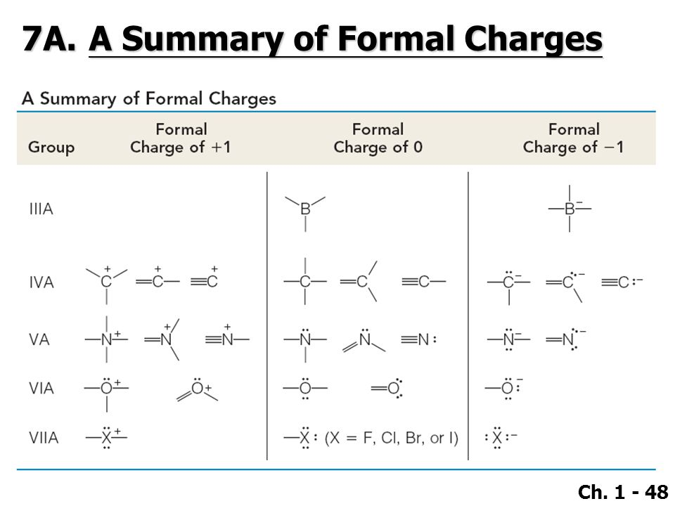 Ch. 1 - 48 7A.A Summary of Formal Charges