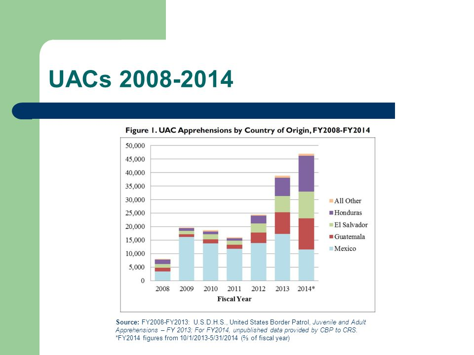 UACs 2008-2014 Source: FY2008-FY2013: U.S.D.H.S., United States Border Patrol, Juvenile and Adult Apprehensions – FY 2013; For FY2014, unpublished data provided by CBP to CRS.