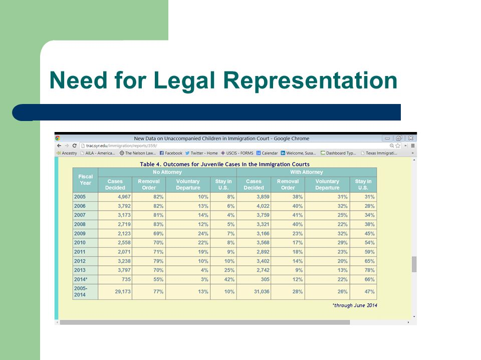 Need for Legal Representation
