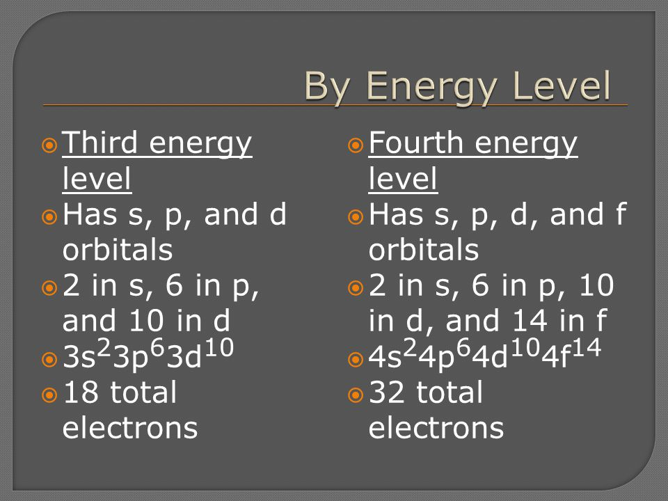  Third energy level  Has s, p, and d orbitals  2 in s, 6 in p, and 10 in d  3s 2 3p 6 3d 10  18 total electrons  Fourth energy level  Has s, p,