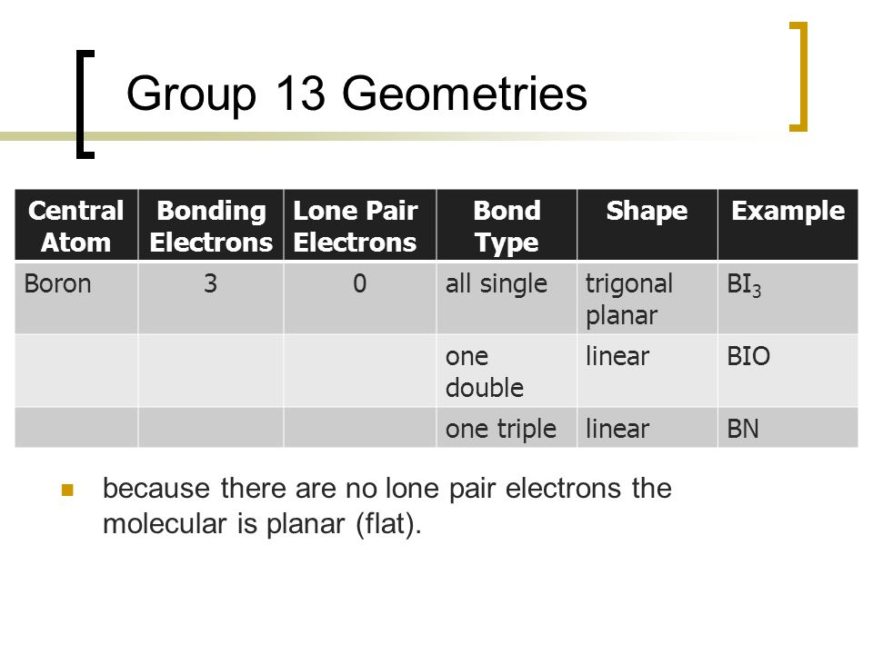 Group 13 Geometries because there are no lone pair electrons the molecular is planar (flat).
