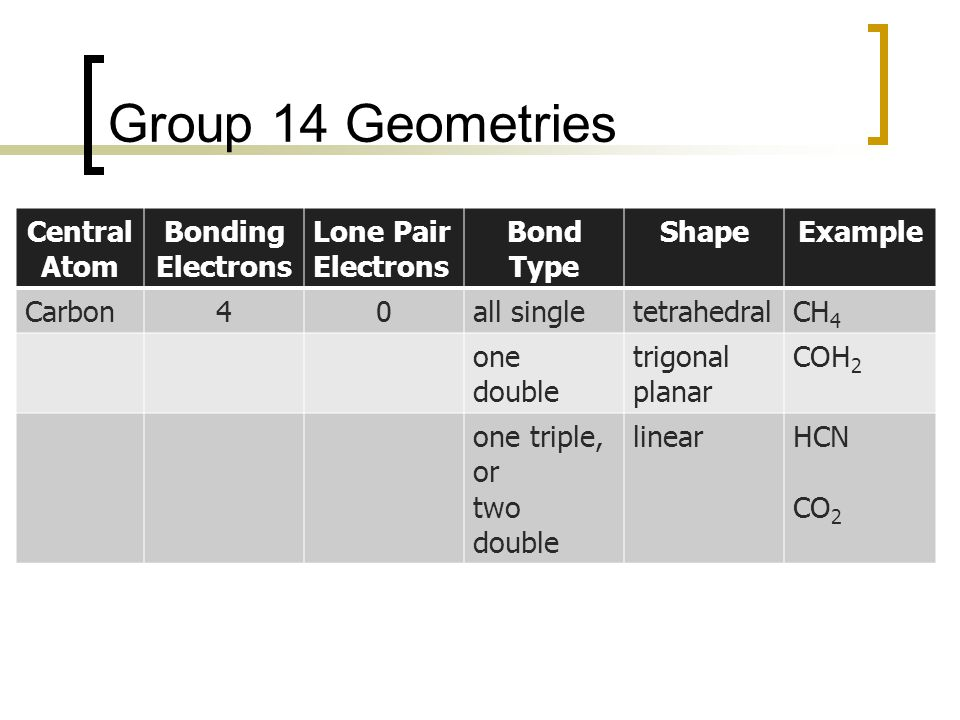 Group 14 Geometries Central Atom Bonding Electrons Lone Pair Electrons Bond Type ShapeExample Carbon40all singletetrahedralCH 4 one double trigonal planar COH 2 one triple, or two double linearHCN CO 2
